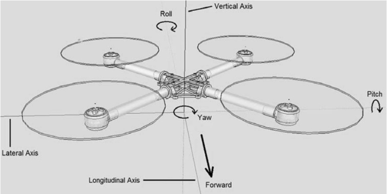 quadcopter ejes